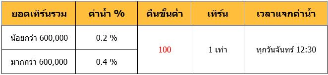 สล็อตล่าสุด PAY69 คืนค่าน้ำ ไม่จำกัด สูงสุด 0.6% ทุกสัปดาห์