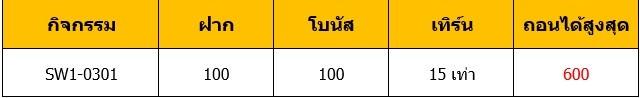 สล็อตค่ายEVO ฝาก100 รับ100