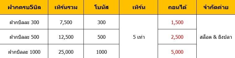 โปรโมชั่น ทุกค่ายเกม ล่าสุด Special Weekend จะได้รับฟรี 1000